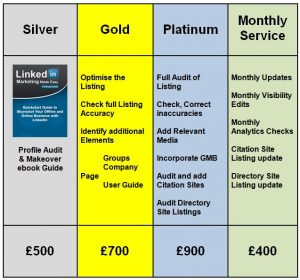 LinkedIn Transformation Service Pricing Table