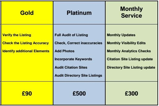 Google My Business Package Pricing